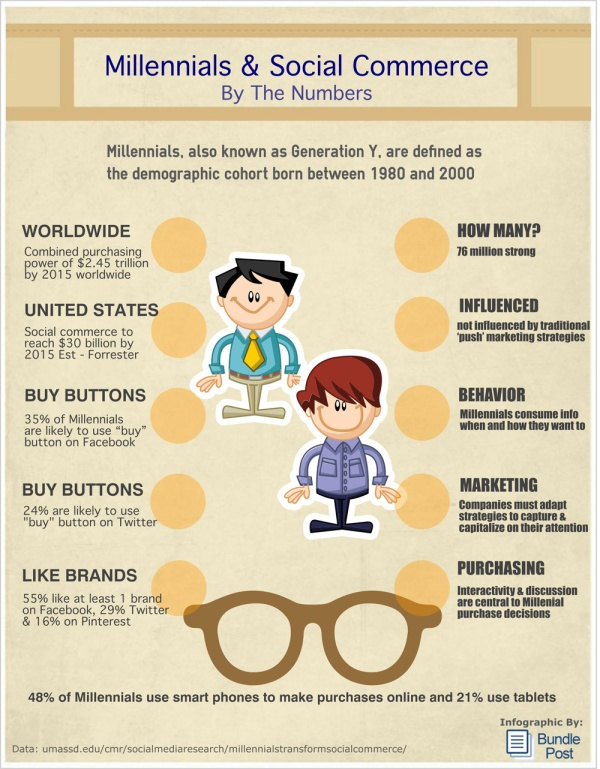 Millennial Social Commerce Infographic